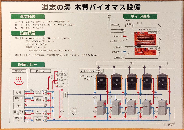 道志の湯 木質バイオマス設備