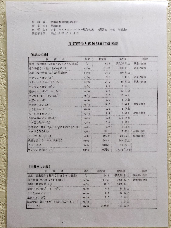 熱塩温泉 ふじや 測定結果と鉱泉限界値対照表